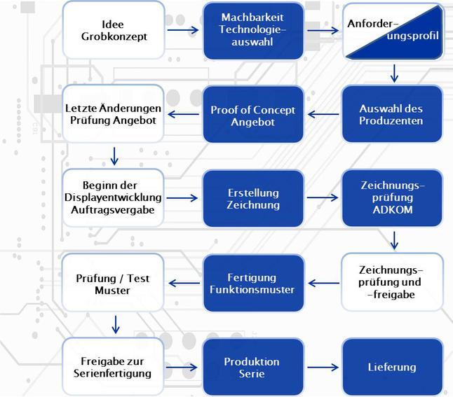 Ablaufdiagramm kundenspezifischer Display-Entwicklungen