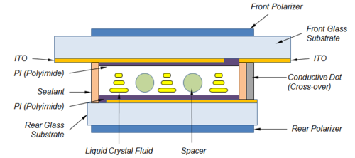 LC-Displays - Ein Exkurs in Monochrome Technologien – Teil 1