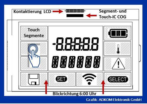 In-Cell Touch-Verfahren